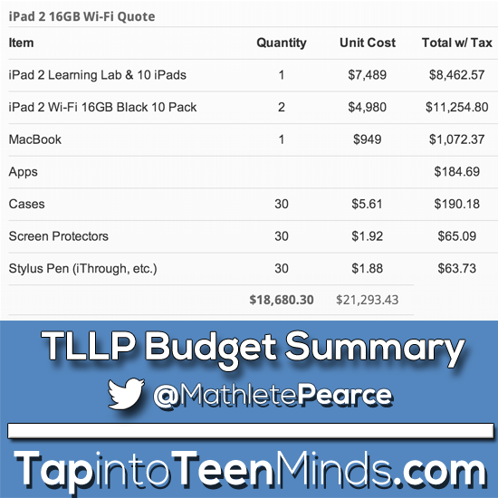 Teacher Learning and Leadership Program (TLLP) Budget Summary