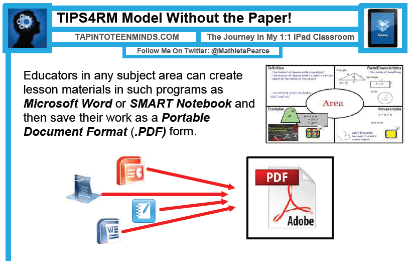 TIPS4RM Model Without Paper | Educational Technology