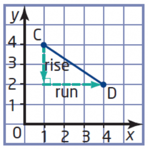 4.3 How to Find Slope of a Line Using Rise Over Run