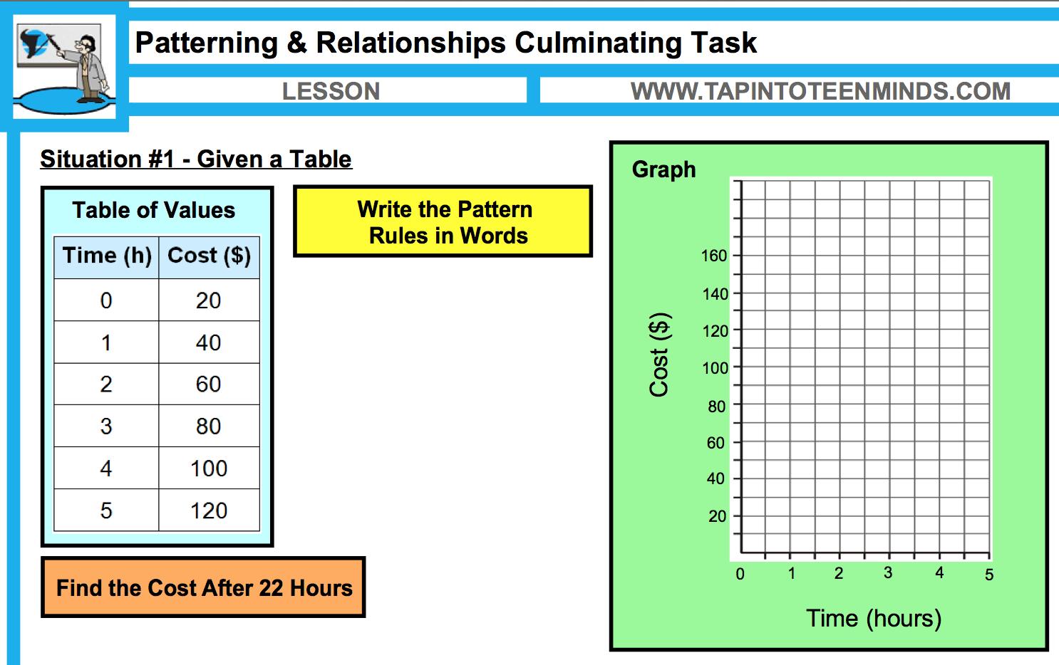 patterns and relationships culminating task grade 6 mathematics. Black Bedroom Furniture Sets. Home Design Ideas
