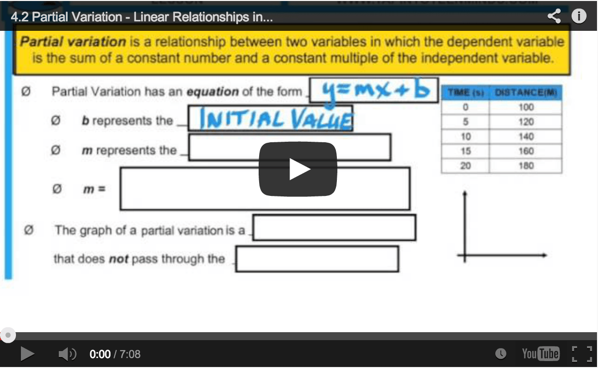 Math Videos – MPM1D Unit 4 Modelling With Graphs