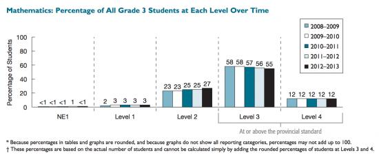 Grade 3 EQAO Provincial Math Scores