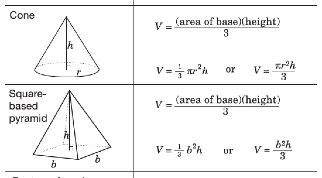 volume of a square pyramid Practice finding the surface area of 3d objects  practice: volume and surface area word problems surface area review next tutorial volume of cones, cylinders.