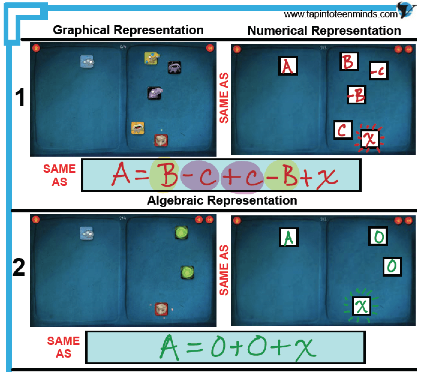 How to Effectively Use DragonBox in Your Solving Equations Lesson