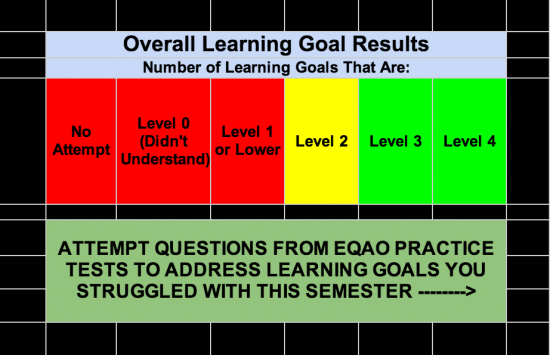 Assessment As and For Learning - Learning Goal Checklist
