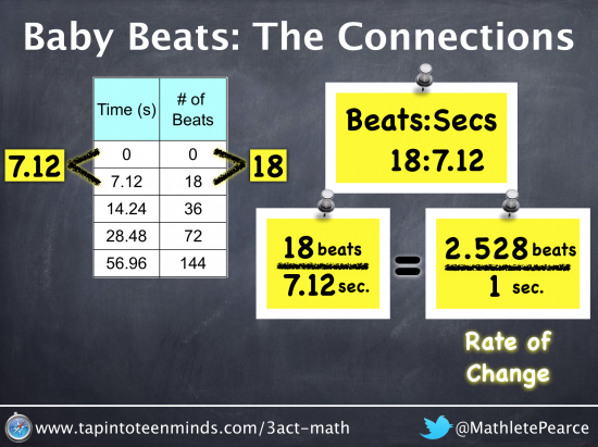 Baby Beats - Change in Y over Change in X and Equivalent Fractions