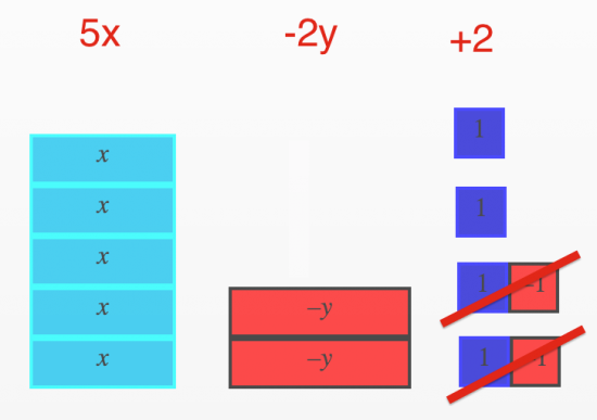 Using Algebra Tiles to Collect Like Terms and Simplify ...