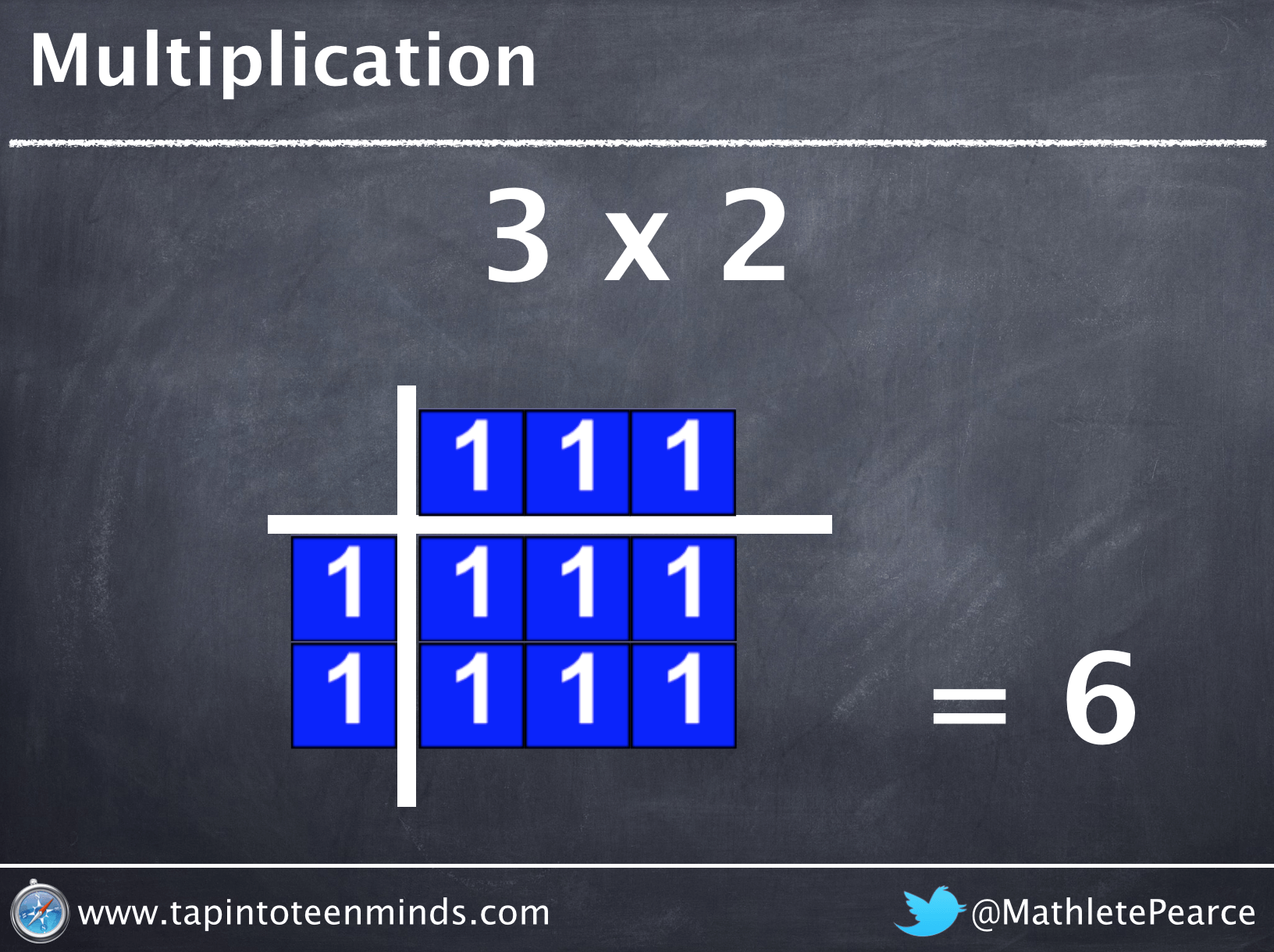 Knowing Your Times Tables Is Great… Understanding Them Is Best!