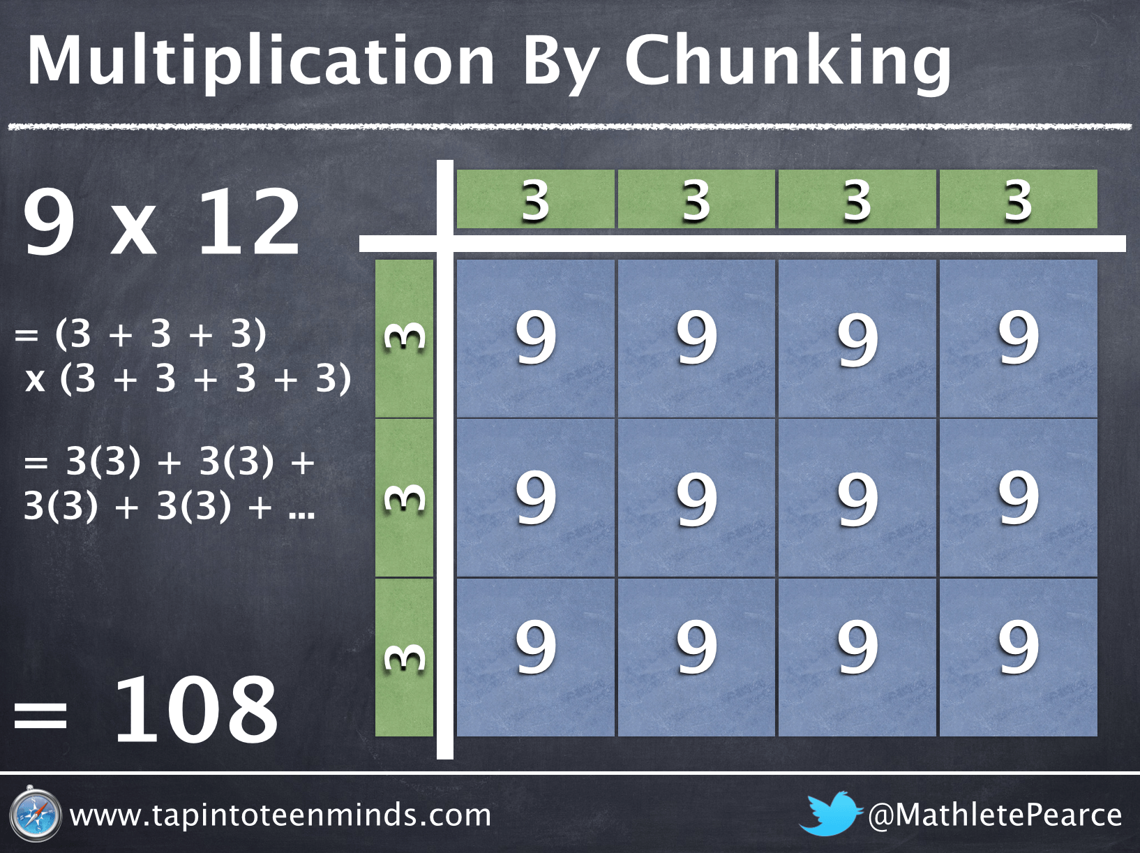 Does Memorizing Multiplication Tables Hurt More Than Help?