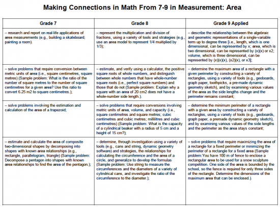 Making Connections From Grade 7 to 9 in Measurement - Area