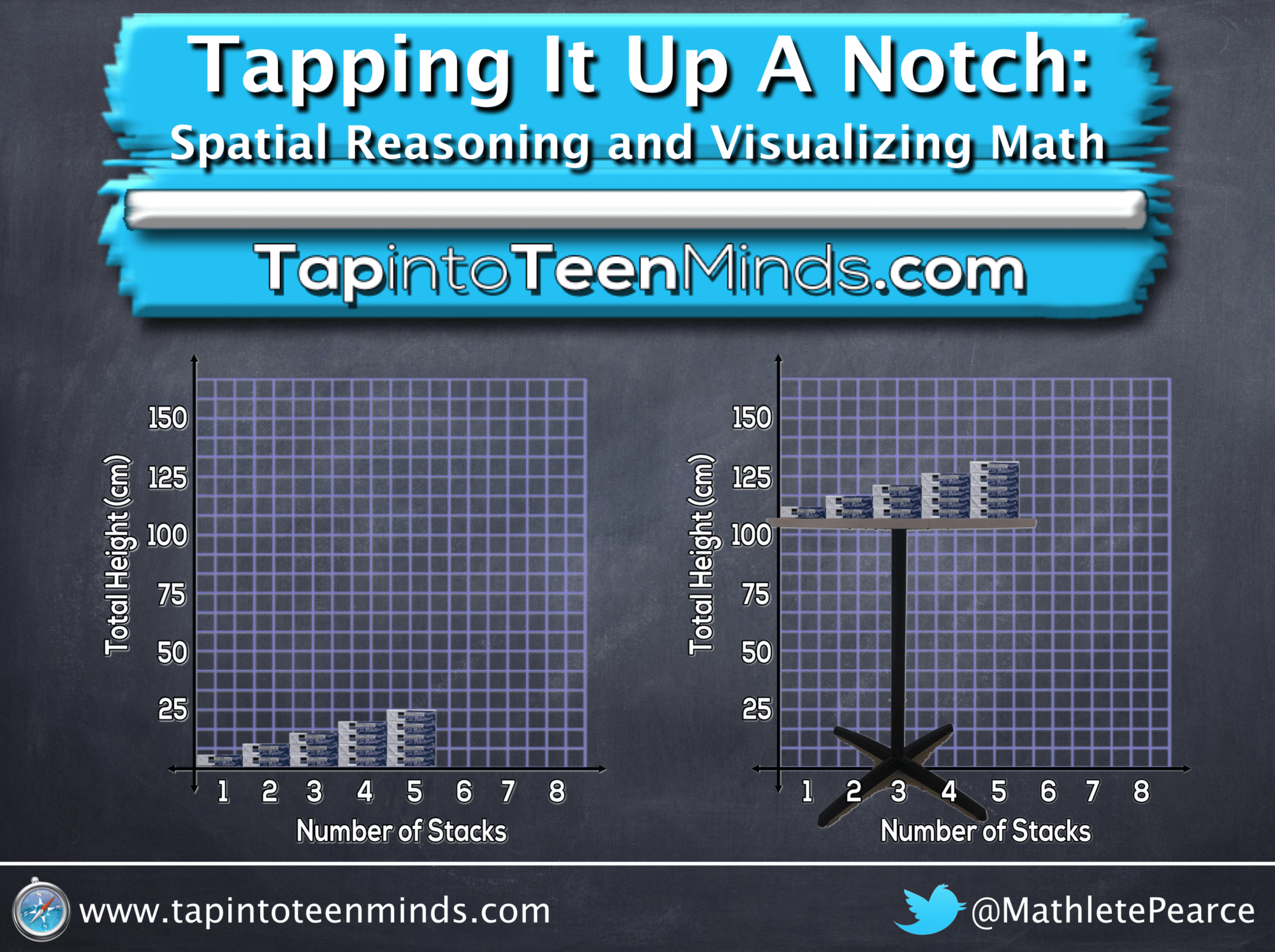 Tapping It Up A Notch: Spatial Reasoning and Visualizing Math