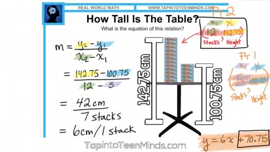 Thick Stacks 3 Act Math Task - Algebraic Slope Formula Solution