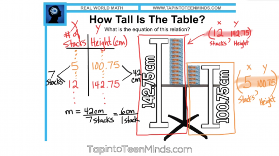Thick Stacks 3 Act Math Task - Table of Values Solution