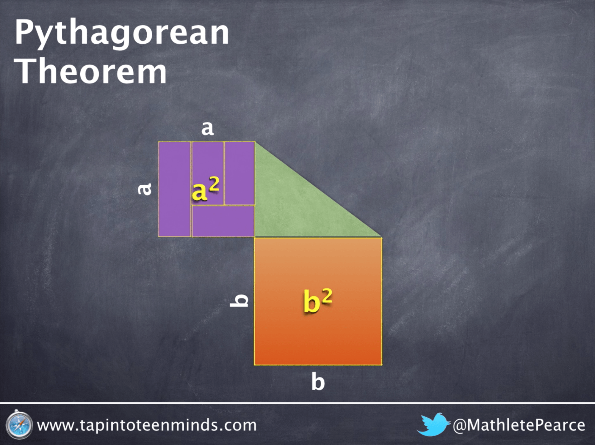Visualizing the General Case of Pythagorean Theorem