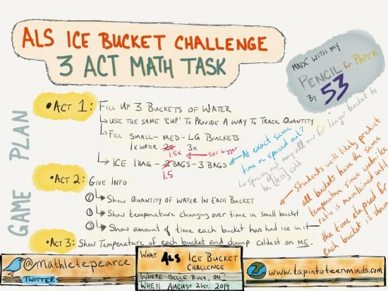 Ice Buckets ALS Challenge 3 Act Math Task Plan