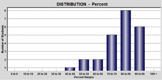 Grade 9 Academic Mark Distribution