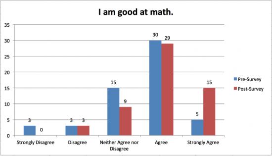 I Am Good At Math - Bar Graph