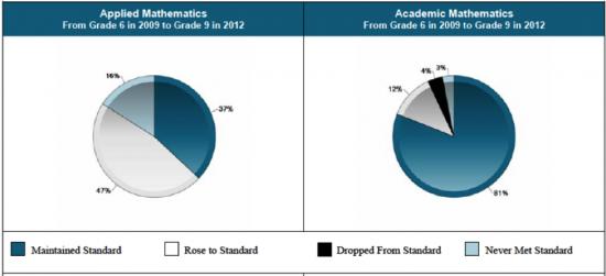 Tracking Tecumseh Vista Academy Mathematics EQAO Results Grade 6 to 9