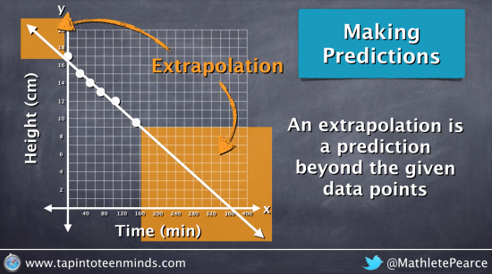 How to make an extrapolation on a scatter plot