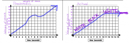 Lauren Student Work Sample Graphing Stories