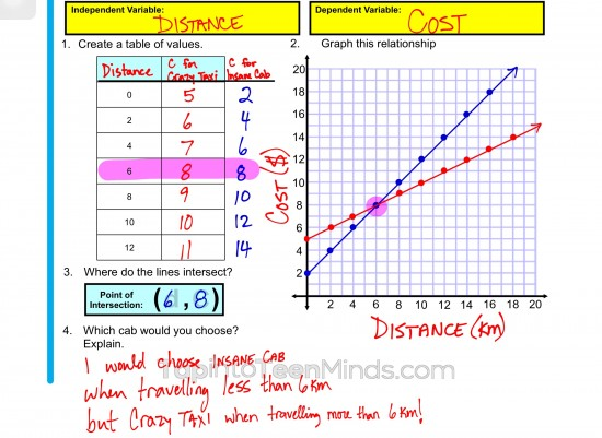 Crazy Taxi vs Insane Cab - Solving Linear Systems in a Table and Graphically