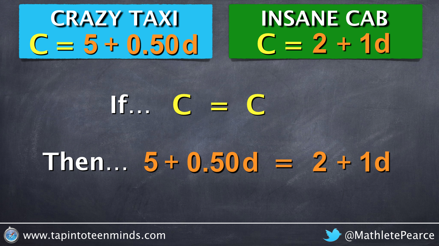 Introducing Substitution If C = C then the equations must be equal