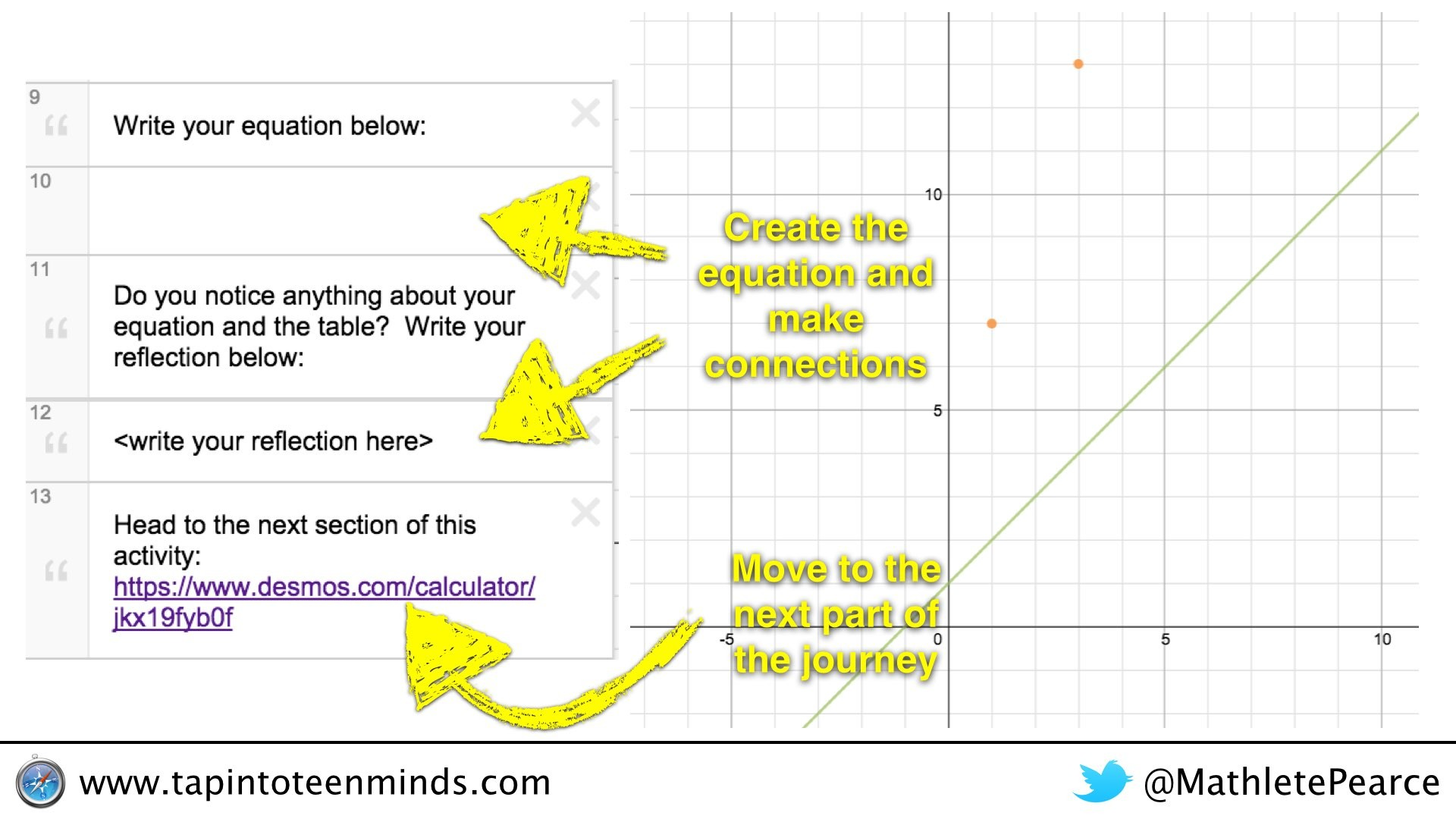 Desmos math journey representations of linear relations after they have completed the first part they click on the link and move on to the next portion of the desmos math journey robcynllc Choice Image