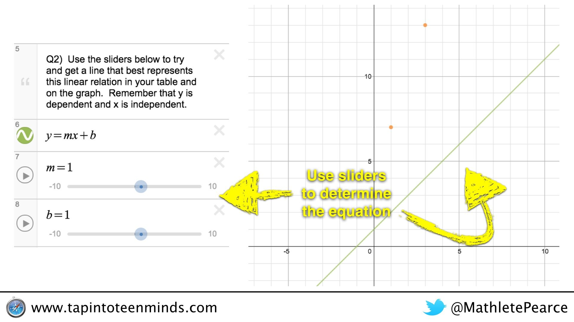 Desmos Math Journey Representations Of Linear Relations