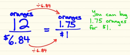 Why We Must Model The Interconnections in Math - Number of Oranges per $1