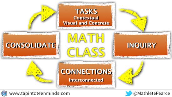 Unmasking Education's Biggest Buzzword - Task Problem Based Learning Framework