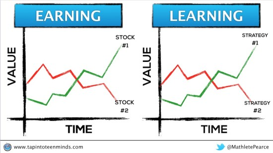 Earning Versus Learning - Which Company to Buy or Strategy to Use