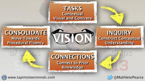 Vision for Mathematics Education - Contextual Visual Concrete