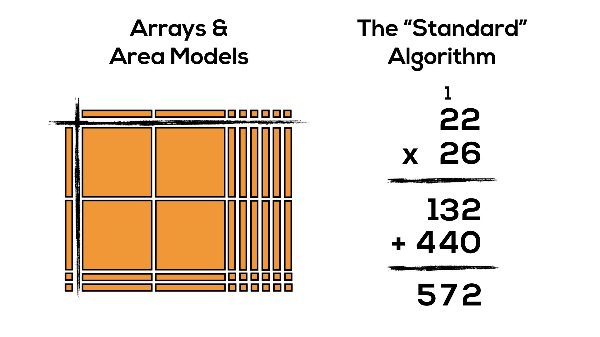 Progression of Multiplication: Arrays, Area Models & The Standard ...