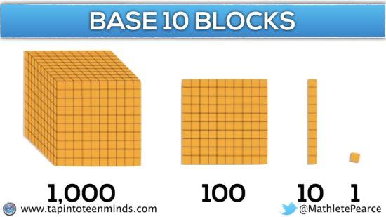Progression of Multiplication - Base Ten Blocks