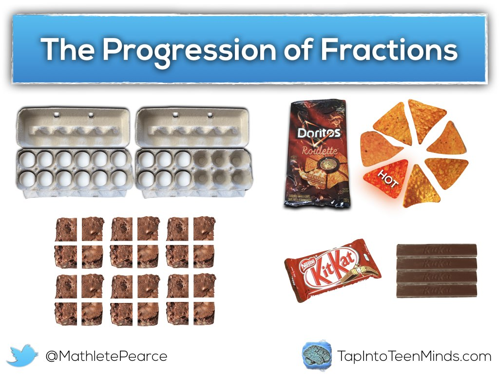 The Progression of Fractions