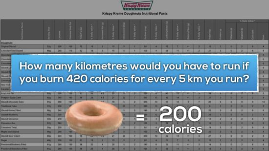 Krispy Kreme Donut Delight Extension 4 - How many kilometres would you have to run if you burn 420 calories for every 5 km you run?