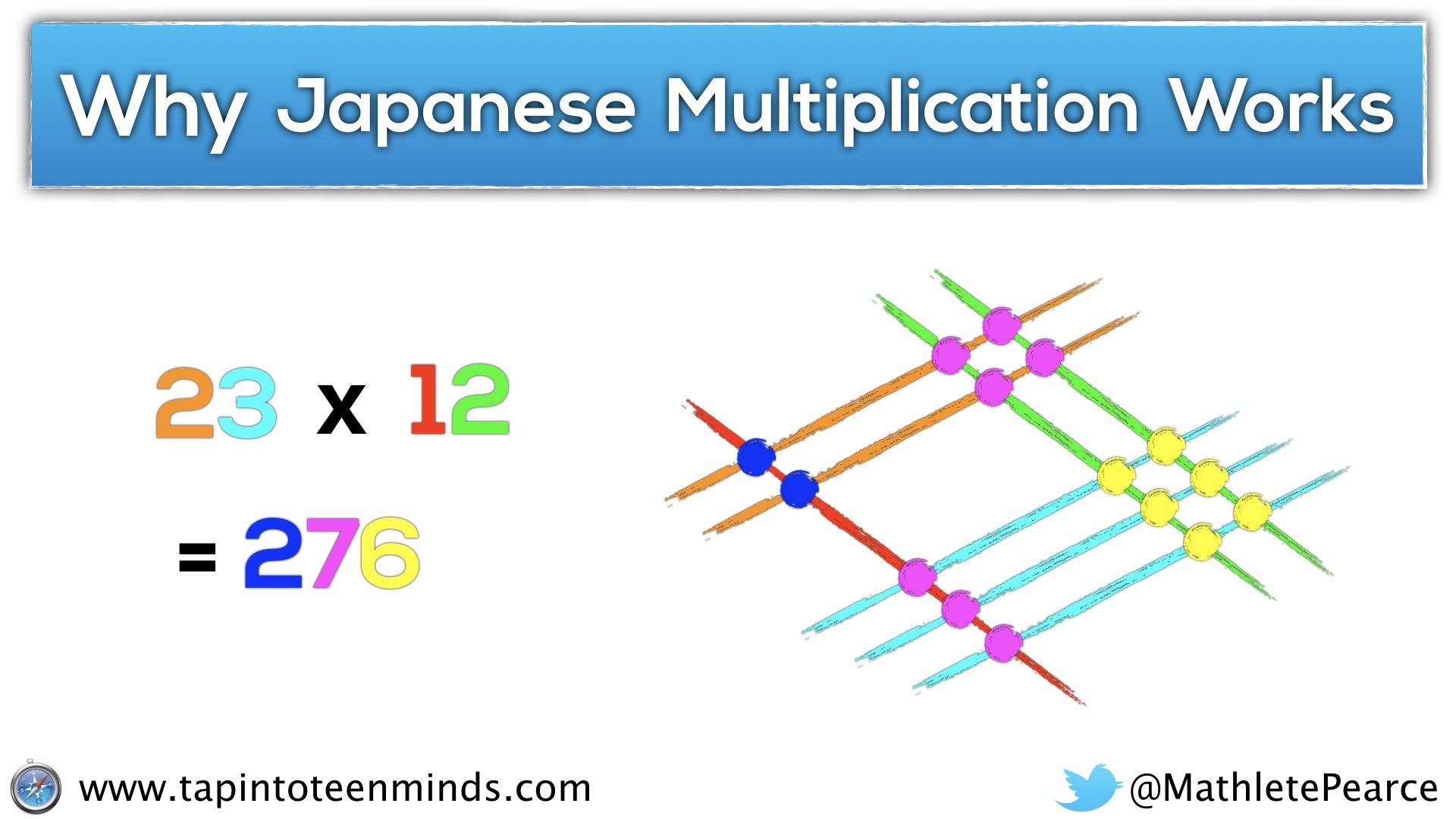Drawing Lines For Multiplication : Japanese multiplication the real reason why it works and