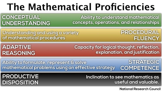 Defining the 5 Mathematical Proficiencies