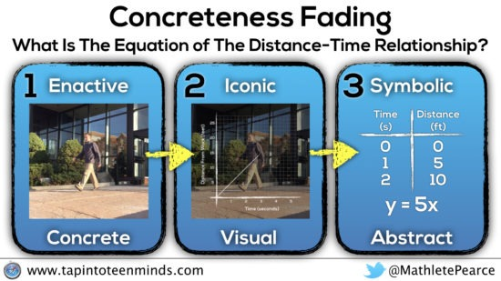 Concreteness Fading Model for Distance Time Graphs