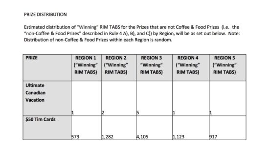 Roll Up The Rim Canada 150 3 Act Math Task.010 Tim Hortons Prize Distribution