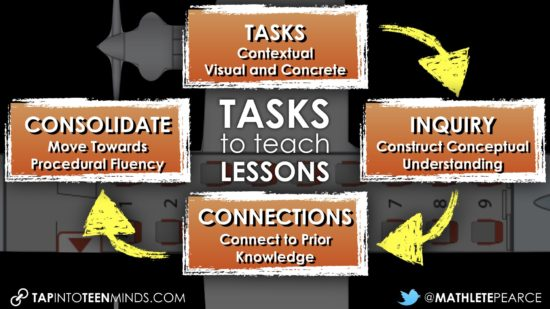 Using Tasks to Teach Lessons - Tasks Inquiry Connections Consolidate
