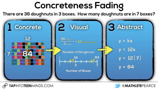 Concreteness Fading - Concrete to Visual Across Number Line to Constant of Proportionality