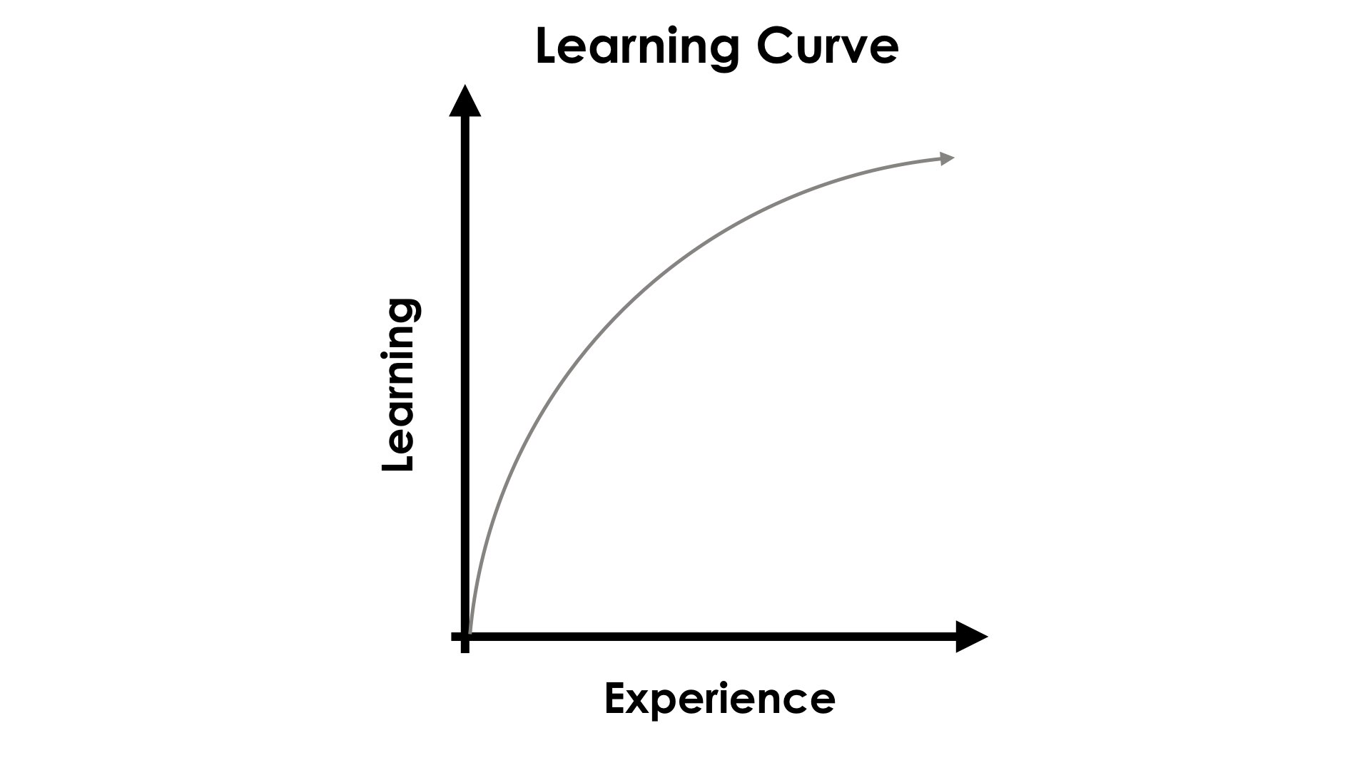 Spiralling Your Math Curriculum - Learning Curve Graph