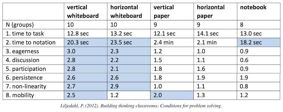 Effect of Vertical Non-Permanent Surfaces (VNPS)