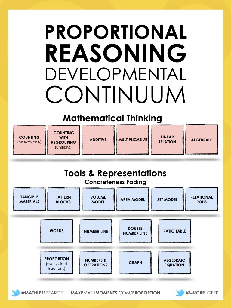 Proportional Reasoning Developmental Continuum FULL